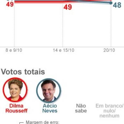 Dilma tem 52%, e Aécio, 48% dos votos válidos, aponta Datafolha