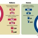 Número de mulheres com ensino superior cresceu 196%
