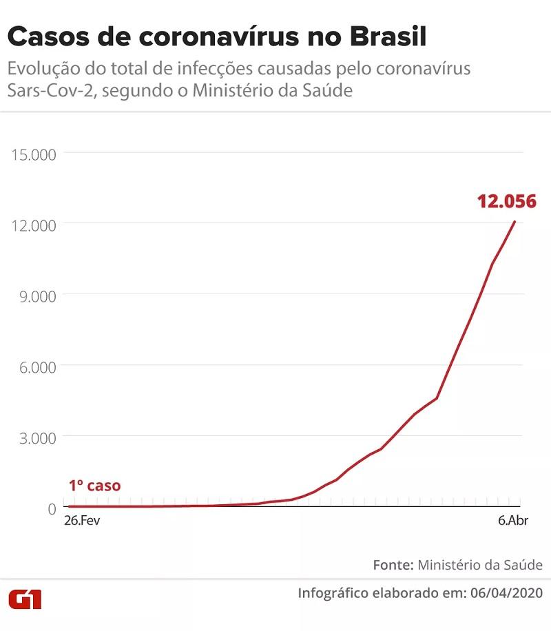 Evolução dos casos de coronavírus no Brasil até 06 de abril de 2020 — Foto: Arte/G1
